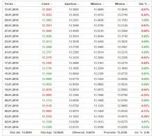 dolar-enero-2014